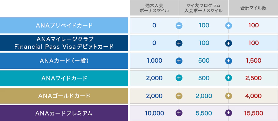 https://www.ana.co.jp/amc/reference/anacard/mgm/regist/